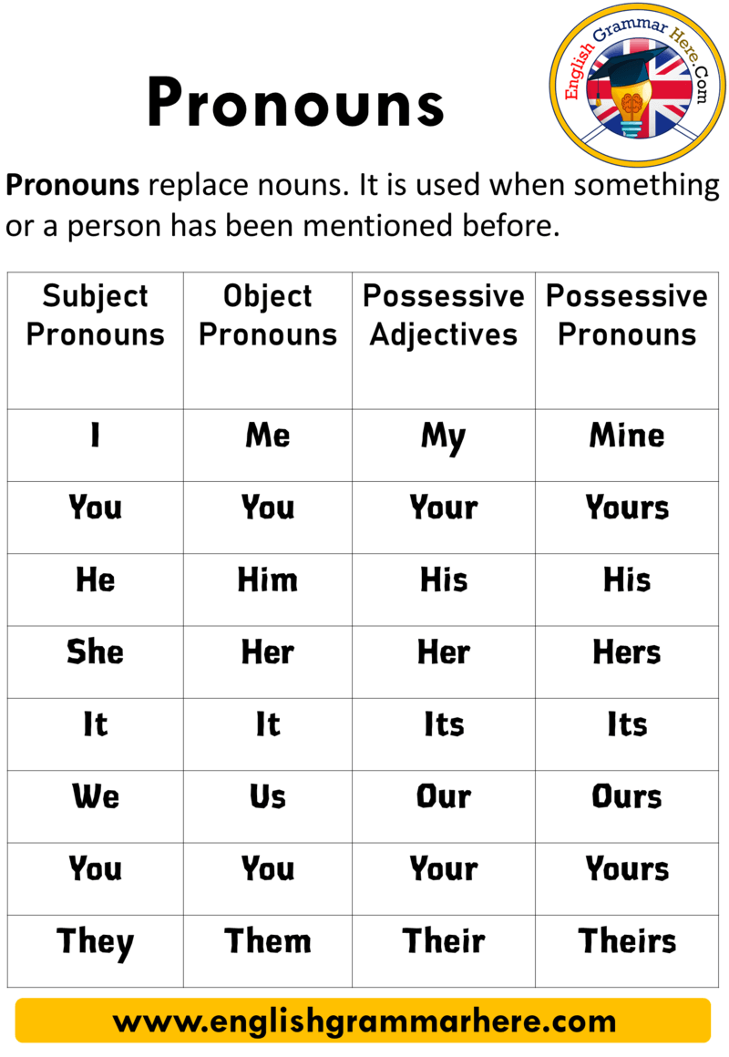 English Subject Pronoun Examples Subject Pronouns In The Sentence They Are Used In The Subject Positi Teaching English Grammar Pronoun Examples English Words [ 1160 x 800 Pixel ]