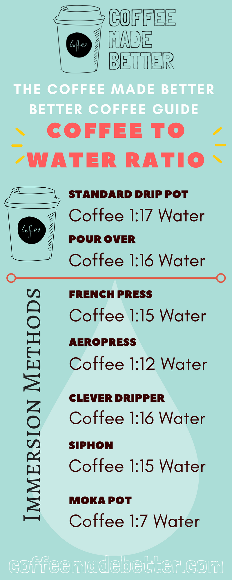 Perfect Coffee To Water Ratio Coffee Brewing Guides Pinterest