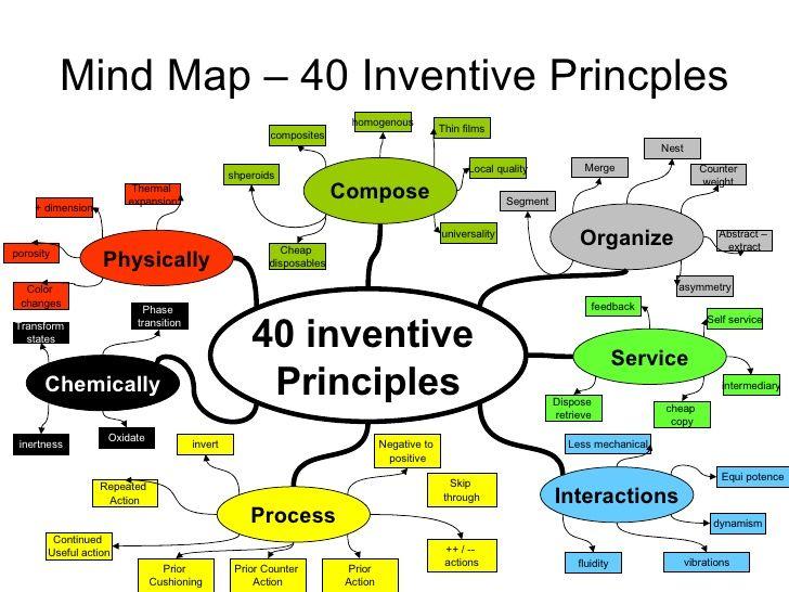 Triz By Viz 22 728 Jpg 728 546 Design Thinking Process Mind Map Design Thinking Tools