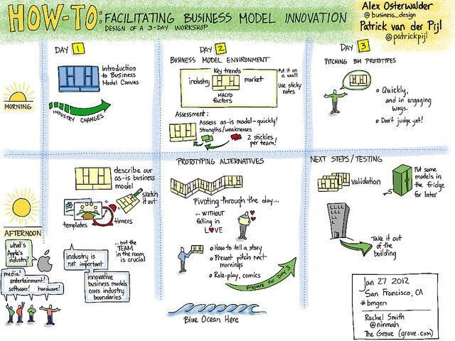 Resultado de imagem para cds business model canvas Innovation