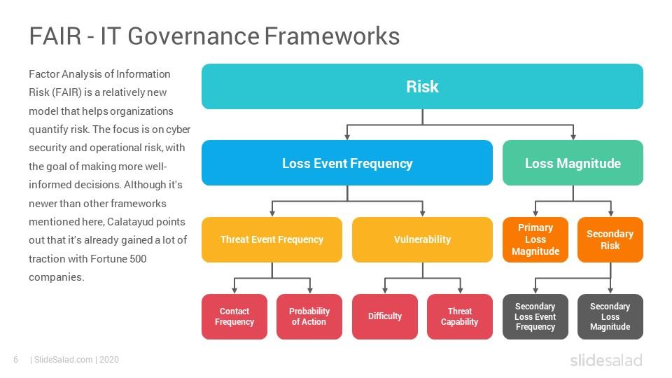 It Governance Frameworks Powerpoint Template Diagrams Slidesalad In 2020 Powerpoint Templates Powerpoint Templates