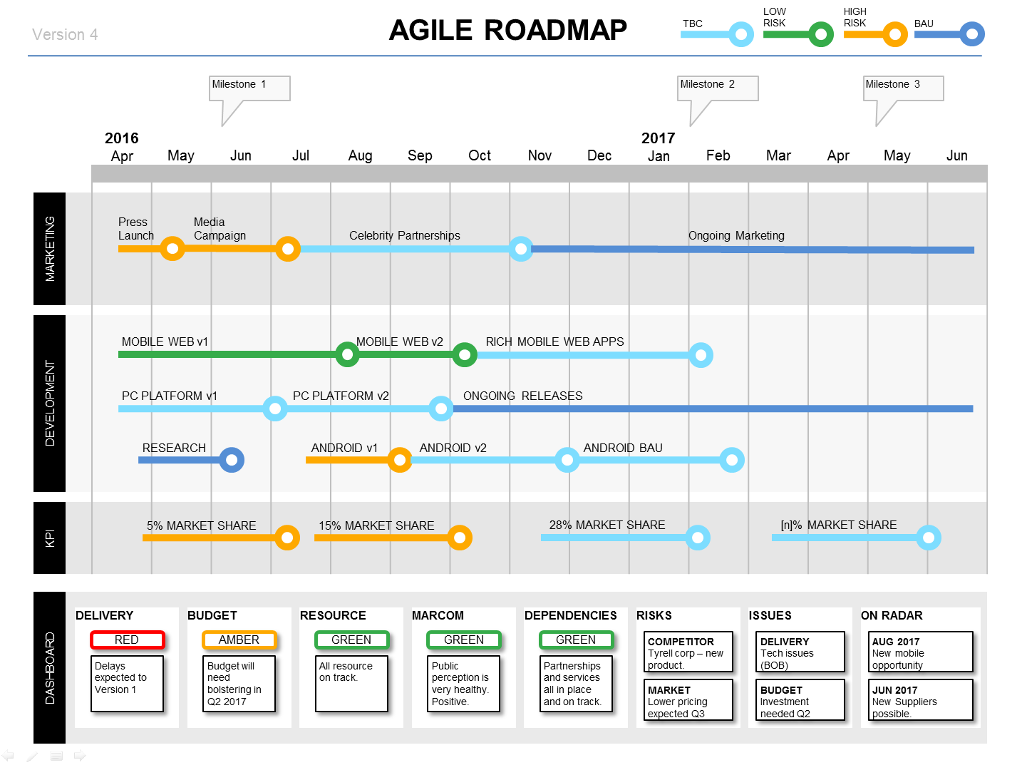 The Powerpoint Agile Roadmap Dashboard slide shows project