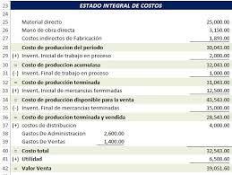 Resultado De Imagen Para Estructura De Costos De Una Empresa