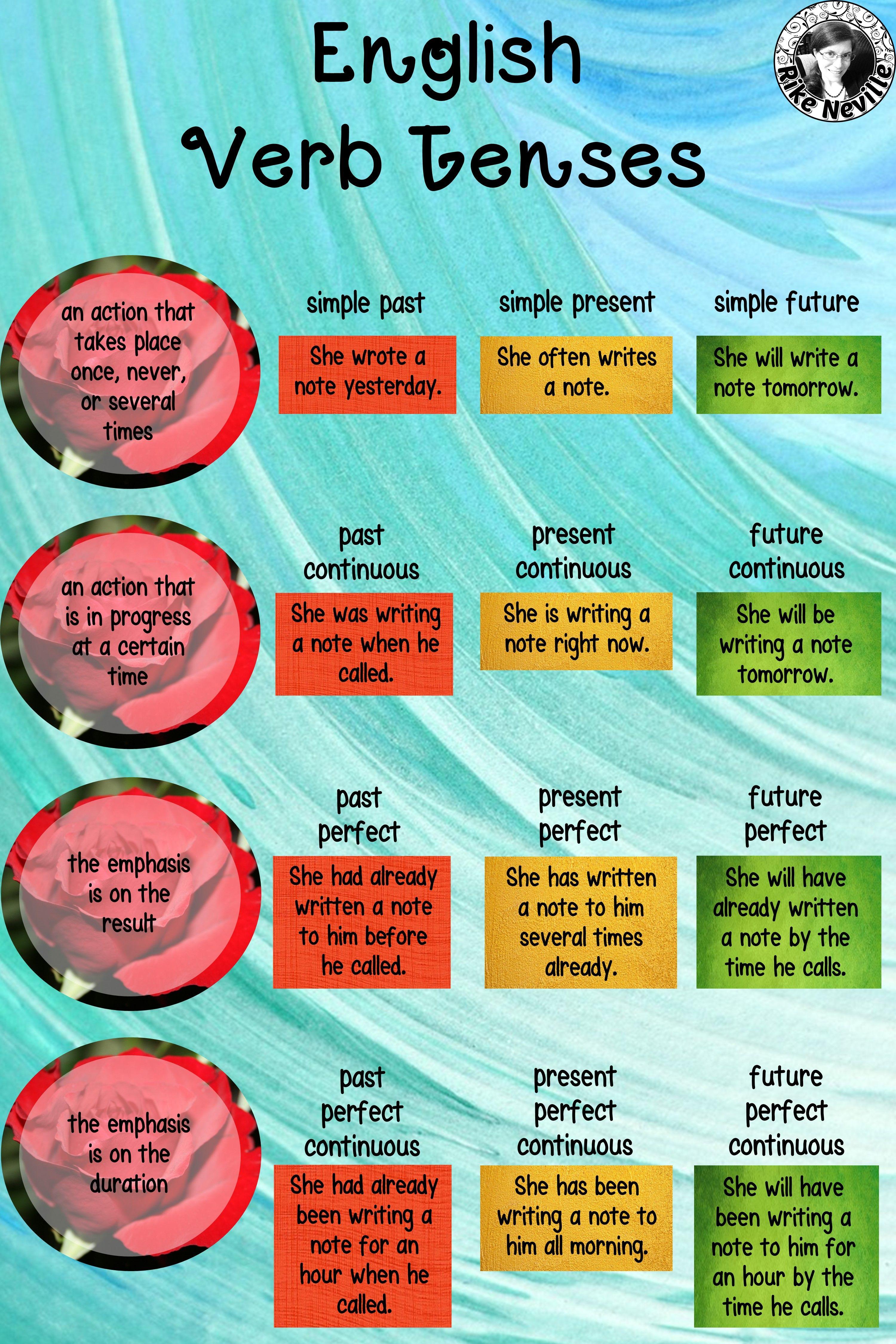 Grammar Guides For Verb Tenses Bundle Tenses Grammar Teaching Verbs Verb Tenses