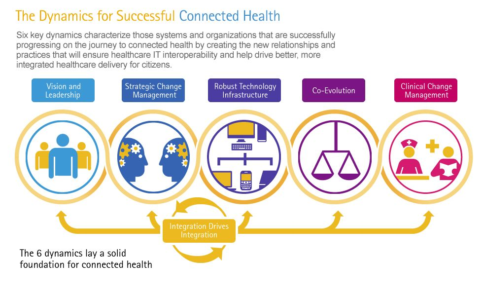 Infographic Connected Health The Drive To Integrated Healthcare