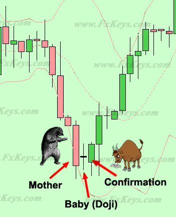 Japanese candlesticks reversal patterns