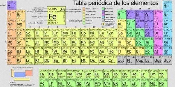 tabla periodica de los tabla periodica de los elementos urtaz Images