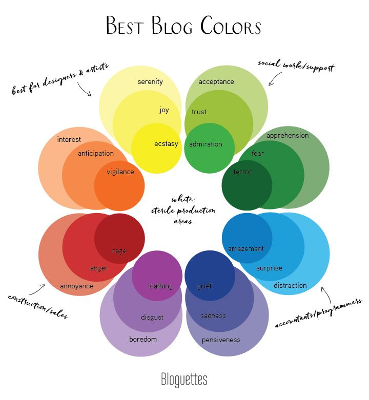 How to choose the best colors for your brand blog colors