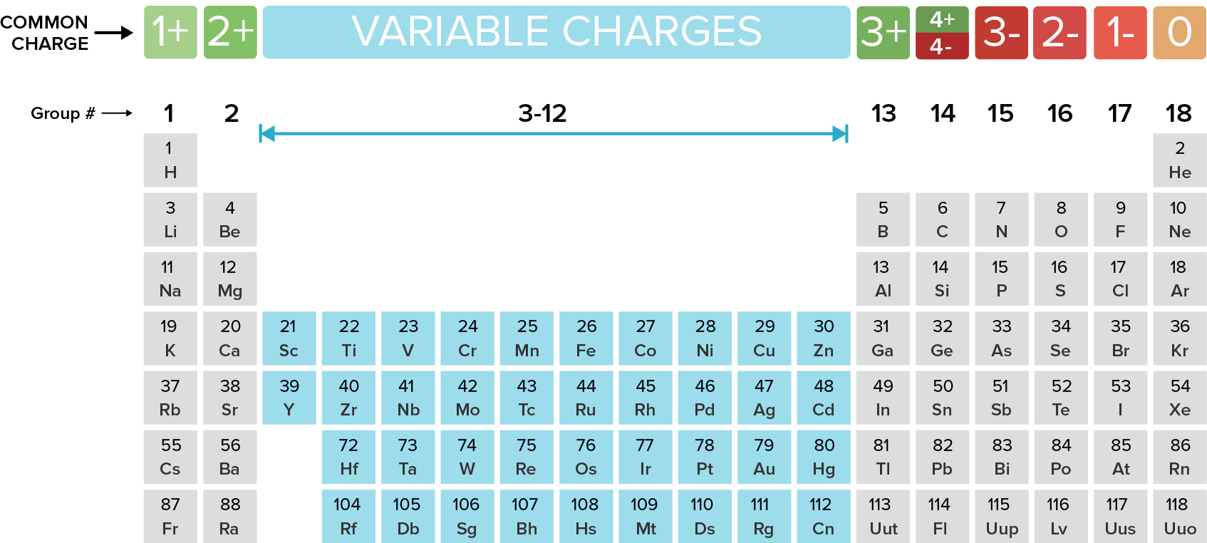 Naming Monatomic Ions And Ionic Compounds Compounds And