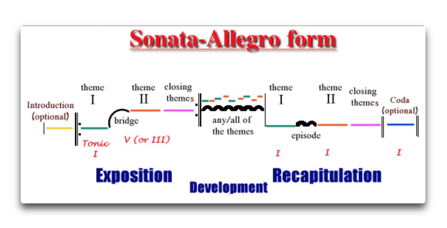 sonata allegro form chart Parlobuenacocinaco