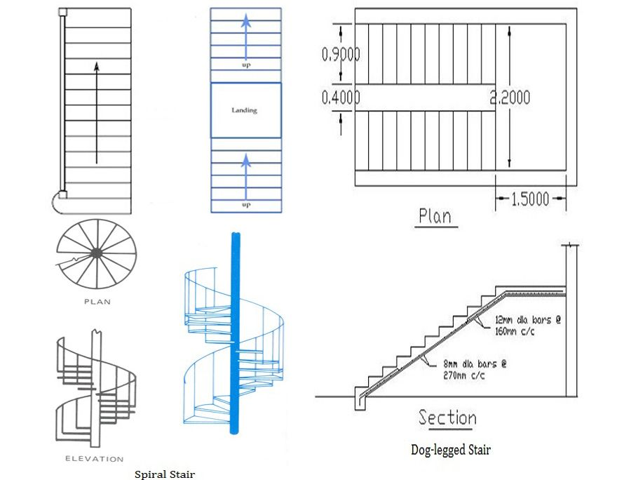 Types Of Stairs Used In A Building Classification Of Staircase