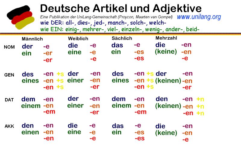 Deutsche Artikel. und Adjektivdeklination