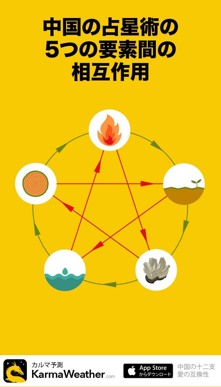 風水と干支の要素5つ 五行思想 の調和 占星術 風水 愛について