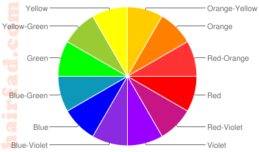 Hair color wheel this is how it looks always remember the main