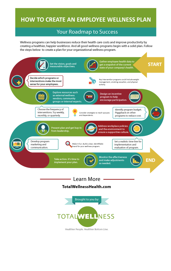 How To Create An Employee Wellness Plan Infographic Wellness