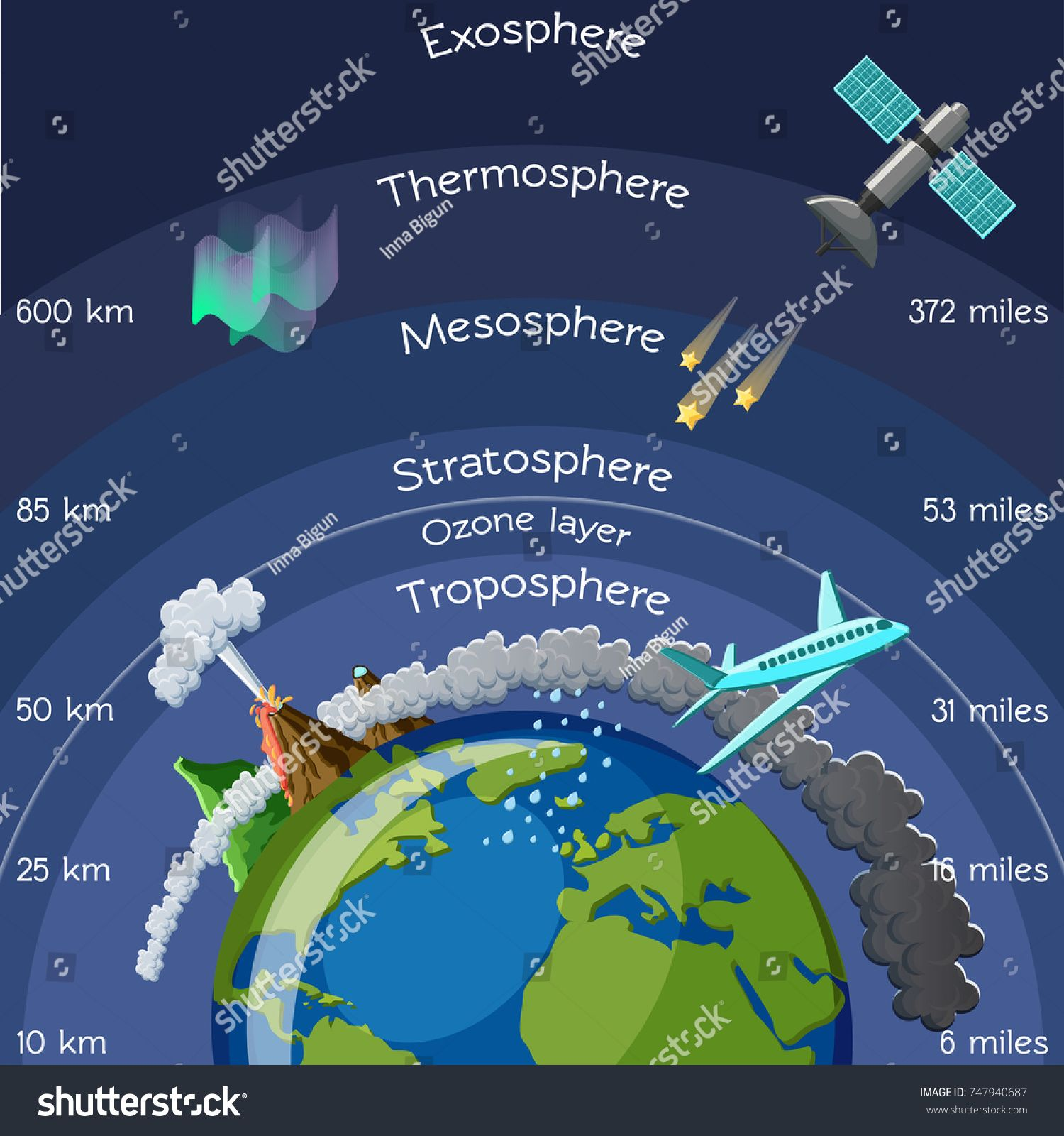 Layers Of Atmosphere Infographic Science For Kids