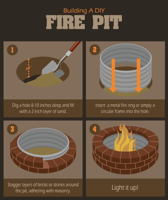 14 Backyard Fire Pit Ideas For Those On A Budget | Crafty Club | DIY & Craft Ideas