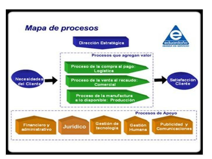 Produccion Mapa De Procesos Ejemplos.Ejemplos Mapa De Procesos Plan De Negocio Mapas Gestion