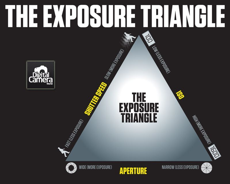 exposure triangle cheat sheet understanding aperture shutter speed