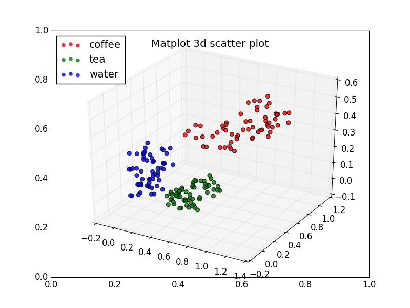 3d scatterplot | Python Tutorial | Python Programming | Python