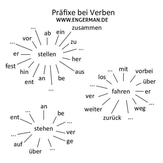 Präfixe bei Verben | Német | Pinterest | German, Language and German ...