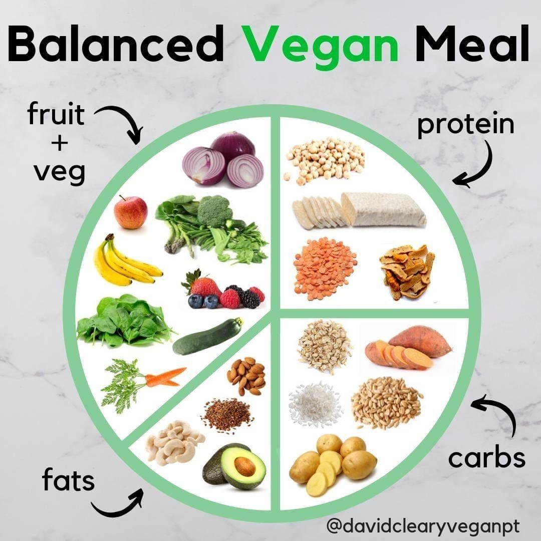 Pin Von Hseokjin Auf Vegan Vegane Mahlzeiten Vegane Mahlzeit Prep Vegane Lebensmittel