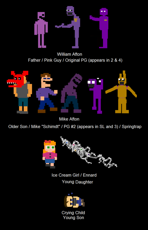 the afton family tree fivenightsatfreddys fnaf fnafw fnaf sl