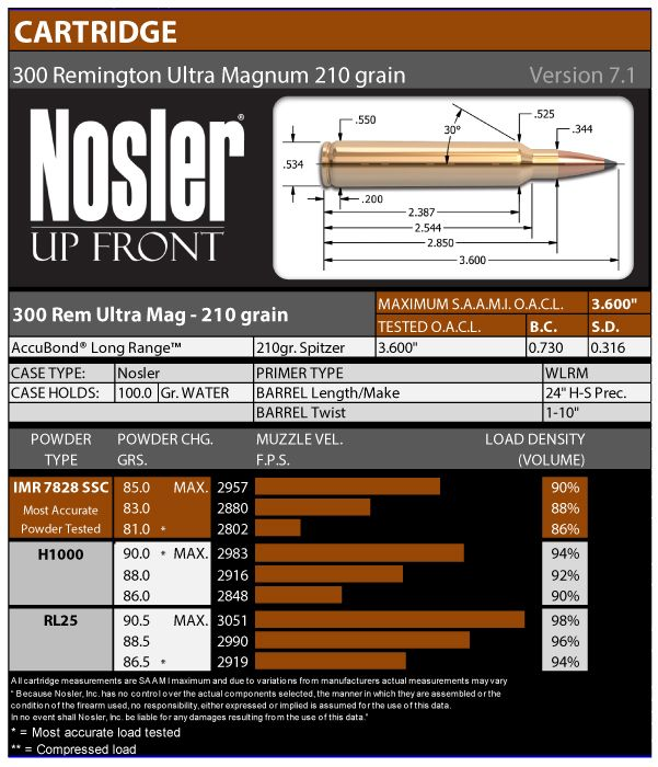 Official Nosler 300 RUM 210gr ABLR Load Data | Nosler New