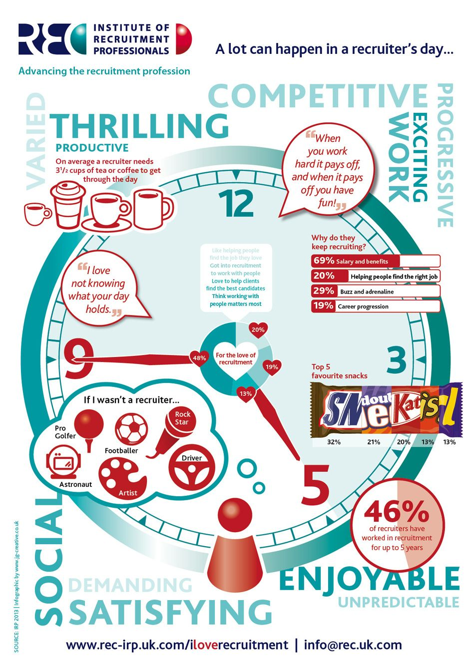 A day in a recruiter's life Infographic, Recruitment