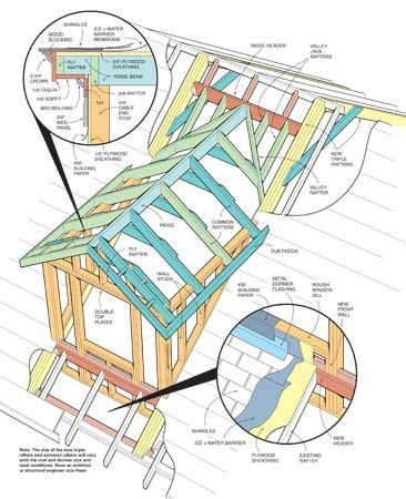 Dormer Plan Dormers Roof Construction Roof Framing