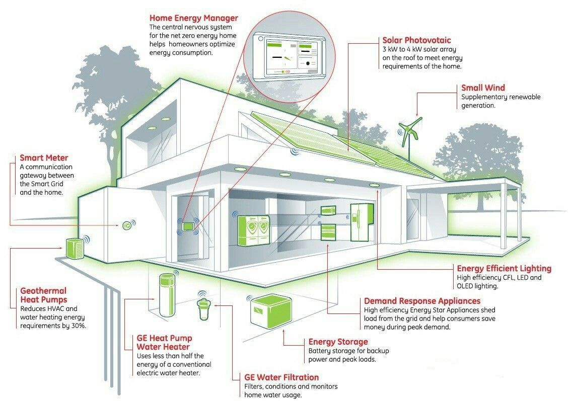 Perfect They Call It The Net Zero Energy Home. It Has Ground Source Heat Pumps  (promising A Reduction In Energy Use), Photovoltaic Arrays, Supplementary  Wind Power, ...