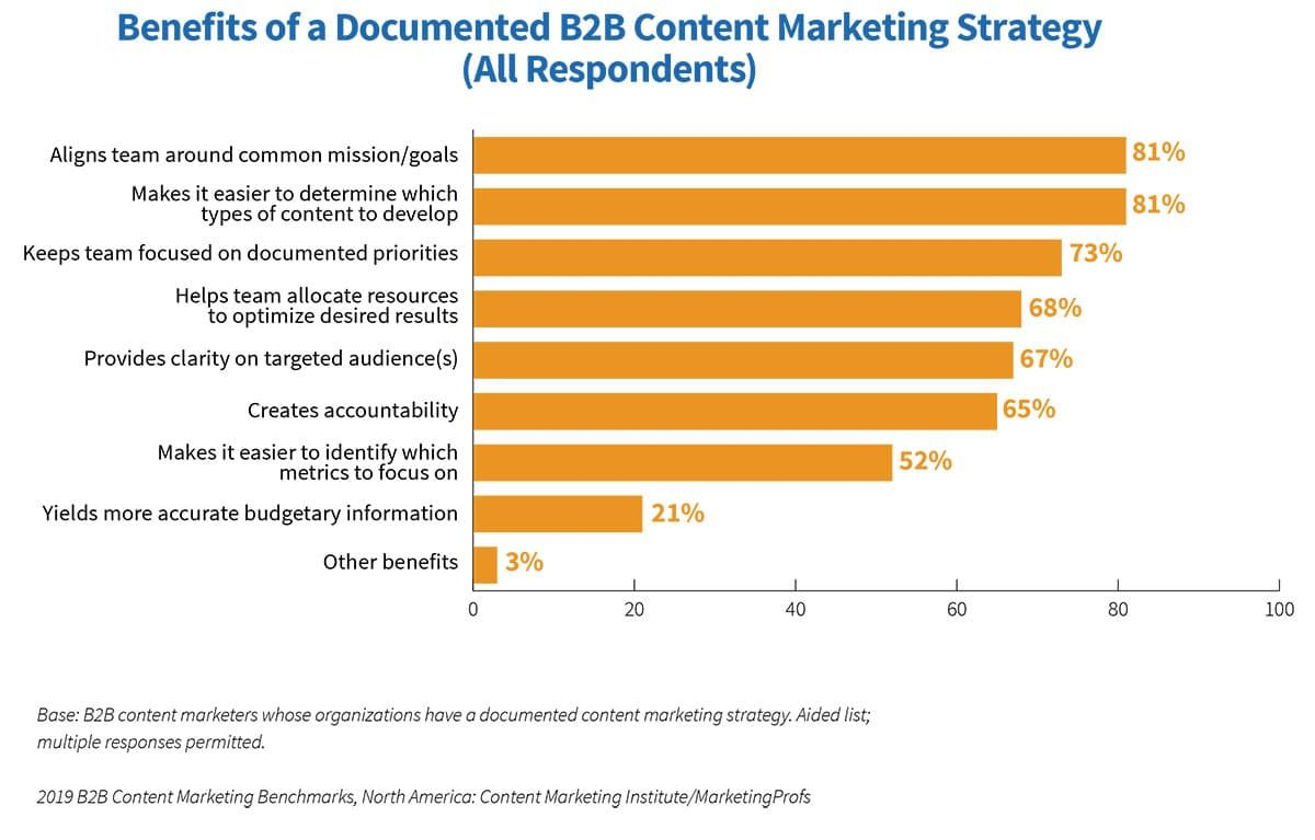 Benefits of documented content strategy