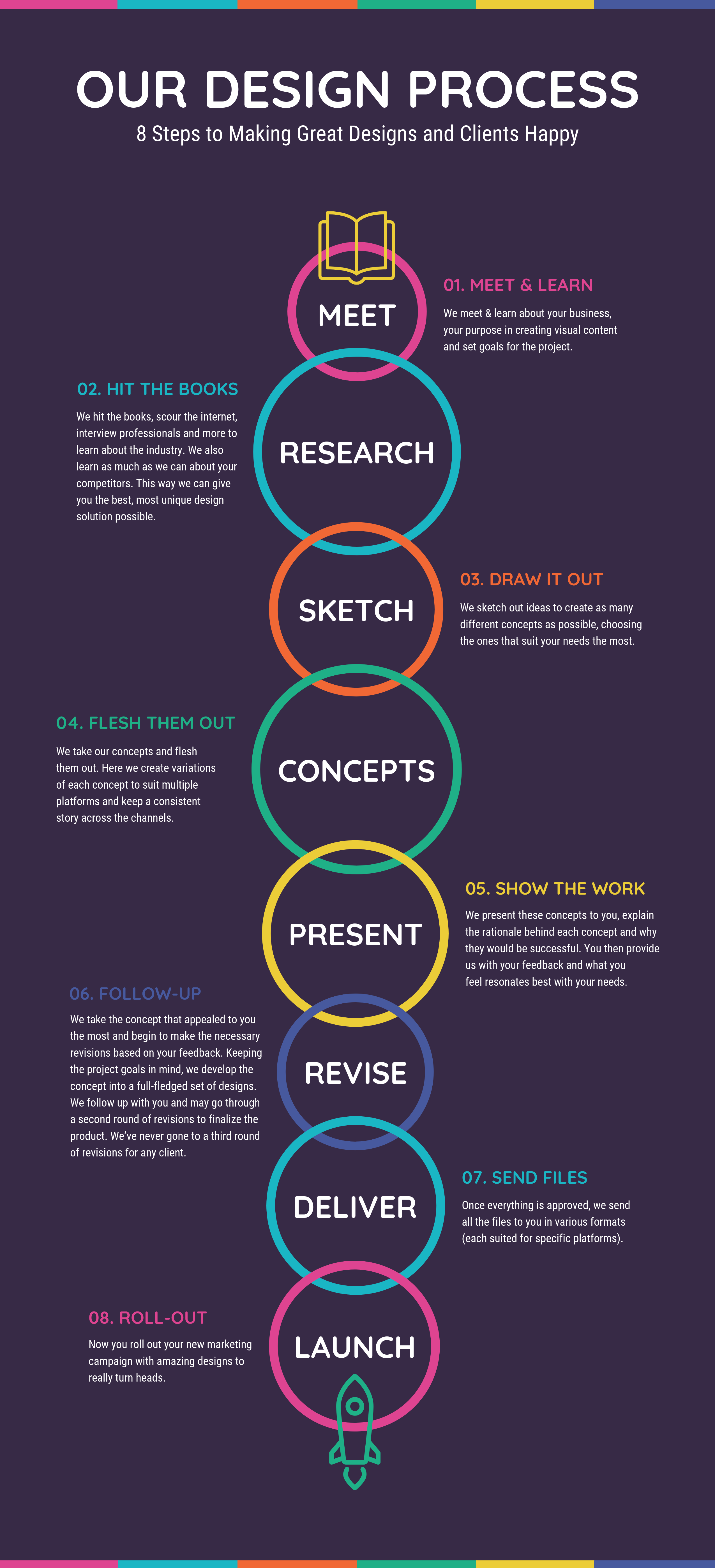 vibrant our design process infographic example - venngage