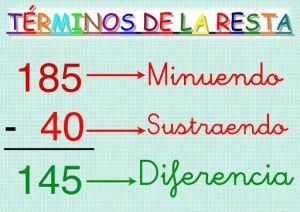 Restas Con Llevadas Como Los Mayores Cartel De Matemáticas Matematicas Material Didactico Para Matematicas
