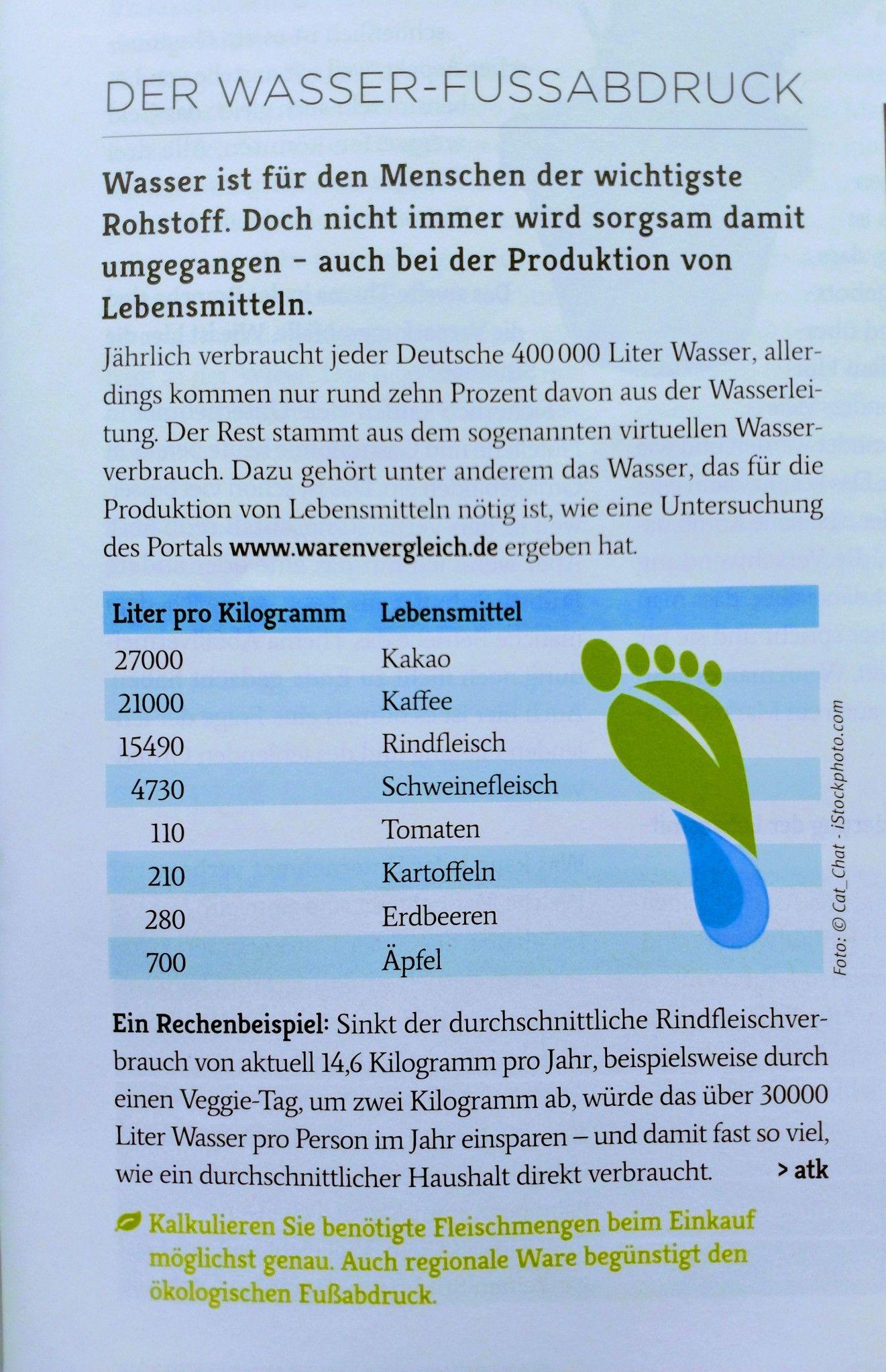 Wasser Fussabdruck 400 000 Liter Im Jahr Wasserfussabdruck Sparsam Umwelt Umweltschutz Wasser Verschwendung Wasserve Vorlagen Umwelt Malvorlagen