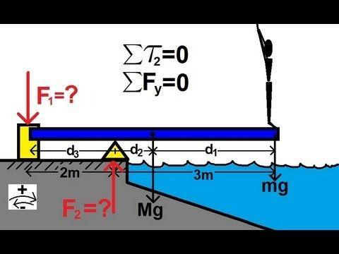 46++ Torque diagram information
