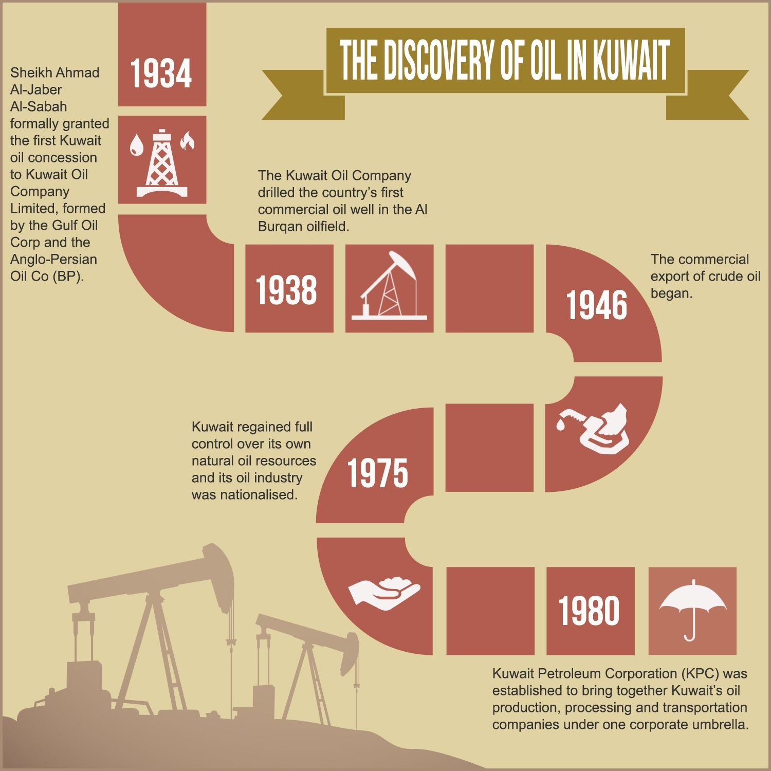 an overview of the kuwaits oil production The kuwait oil company was founded in 1934 by anglo-persian oil company and gulf oil as an equally owned partnership[2] the oil concession rights were for the meanwhile, kwidf is one of the most strategic projects the company participated in to support the oil and gas production in kuwait.
