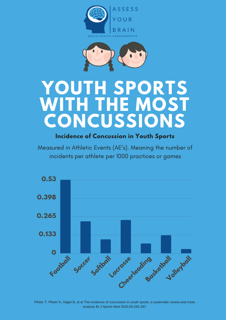 Which Youth Sports Have The Most Concussions Assess Your Brain