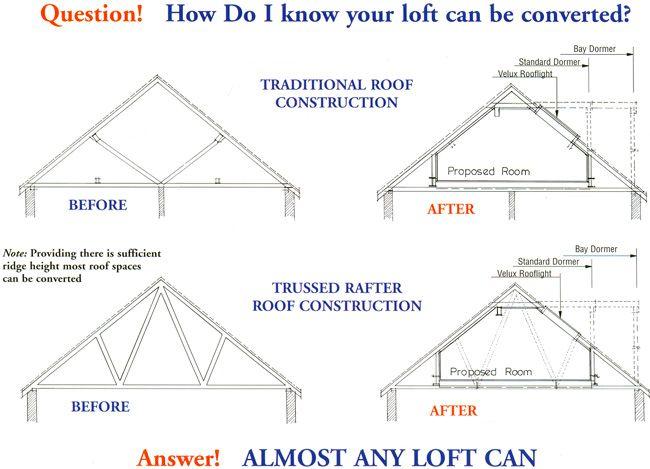 Loft Conversions Gallery Attic Rooms Attic Conversion Loft Conversion