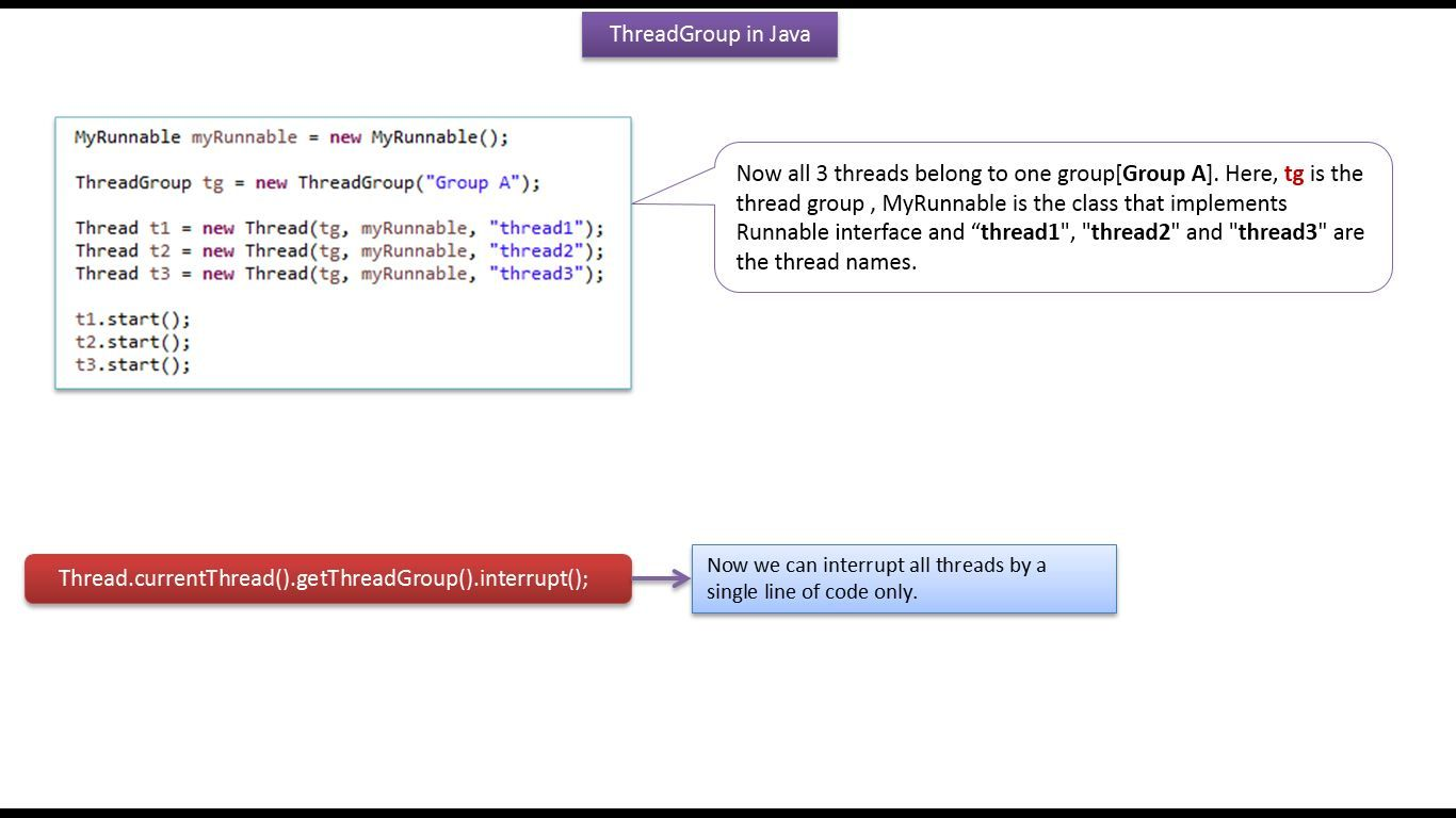 Java Tutorial Java Threads Thread Group In Java With Images