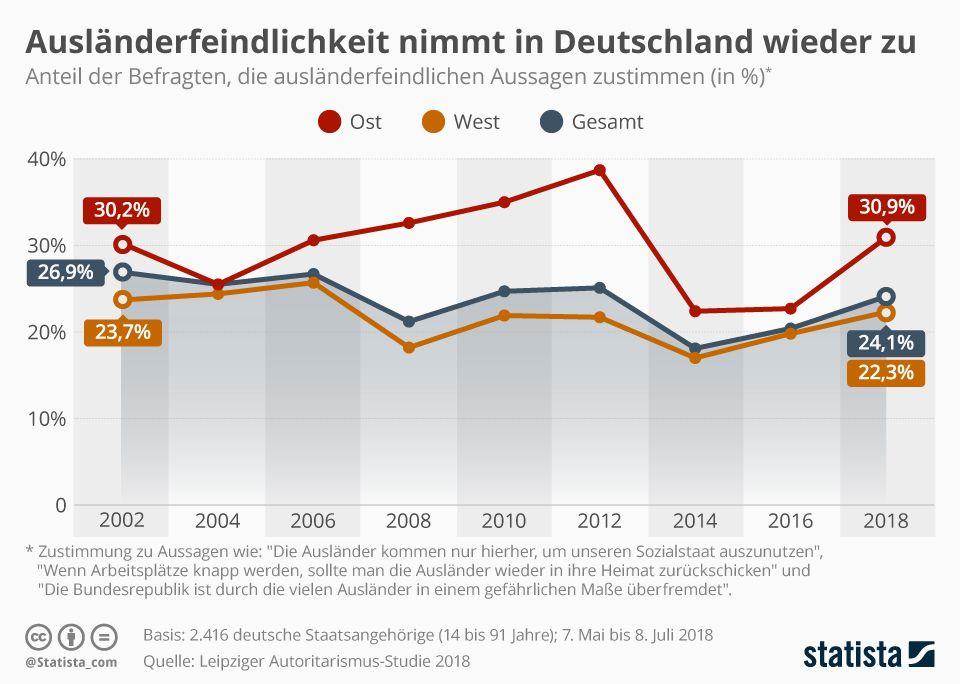 Jeder Vierte Deutsche Ist Auslanderfeindlich Eingestellt Deutsche Zu Beschaftigt Eingestellt