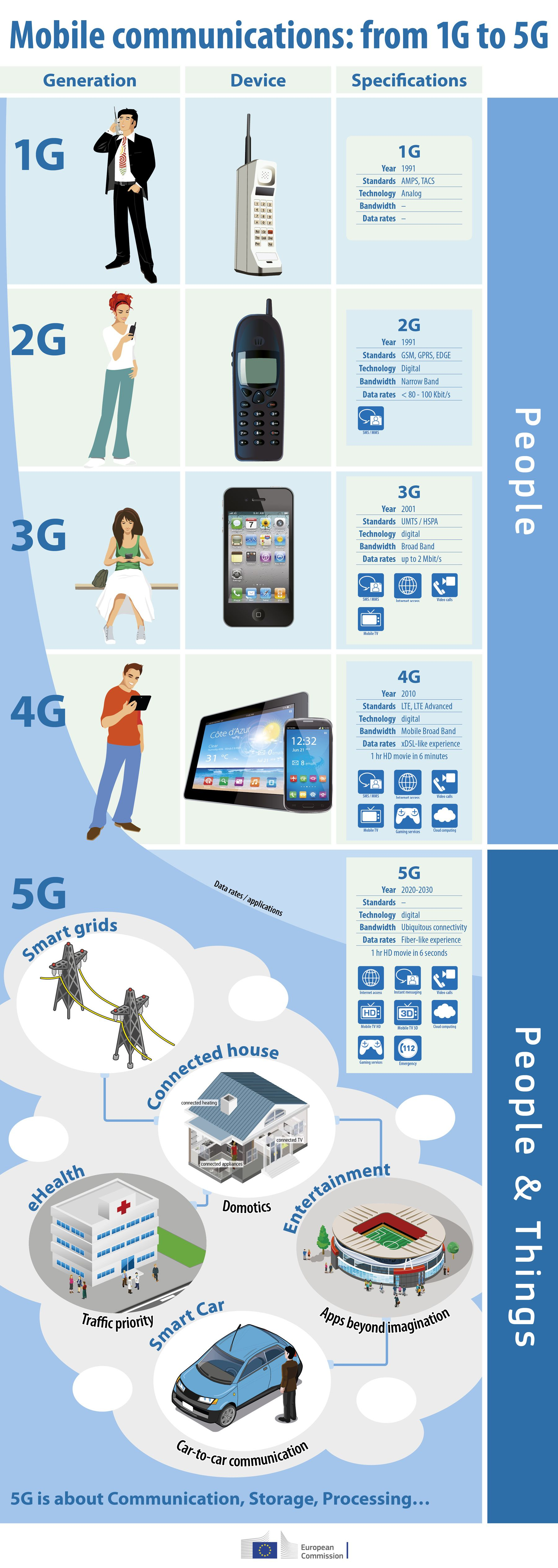 Infographic The Lte World Series Blog Mobile Technology Futuristic Technology Future Technology Concept