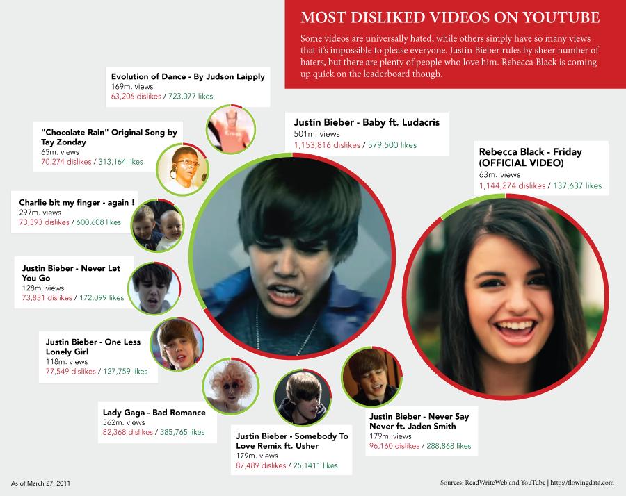 """El rey de los """"dislikes"""" en Youtube: Justin Bieber"""