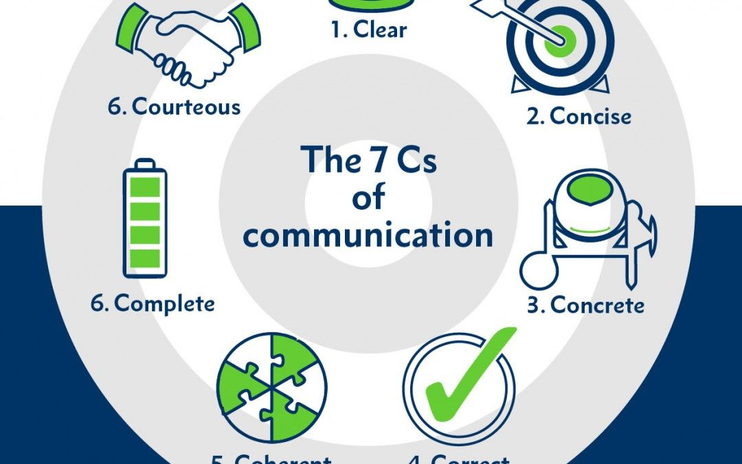 communicating effectively Print version main points listen actively check the person's knowledge and tailor the information to their needs choose your words wisely and focus on three.