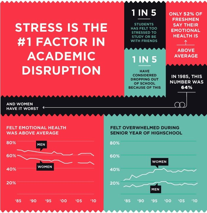 the levels of stress in university students Recent studies conducted among australian university students have found that  the majority of students suffered from some level of stress, with.