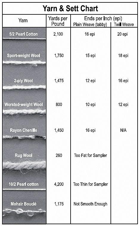 Yarn and sett charts for good weaving also peggy osterkamp   rh pinterest