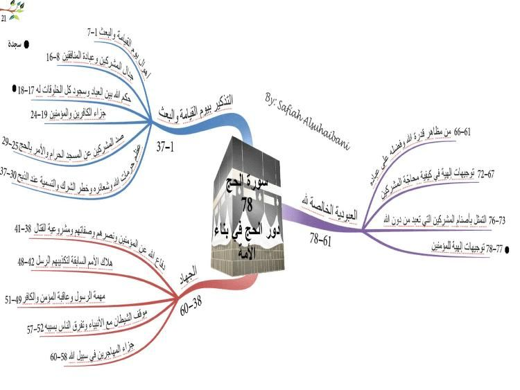 Quran Mind Maps Free Download Borrow And Streaming Internet Archive Quran Book Mind Map Quran