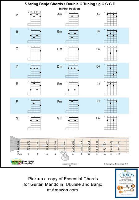 5 String Banjo Chord Fingering Charts Double C Tuning G C G C D
