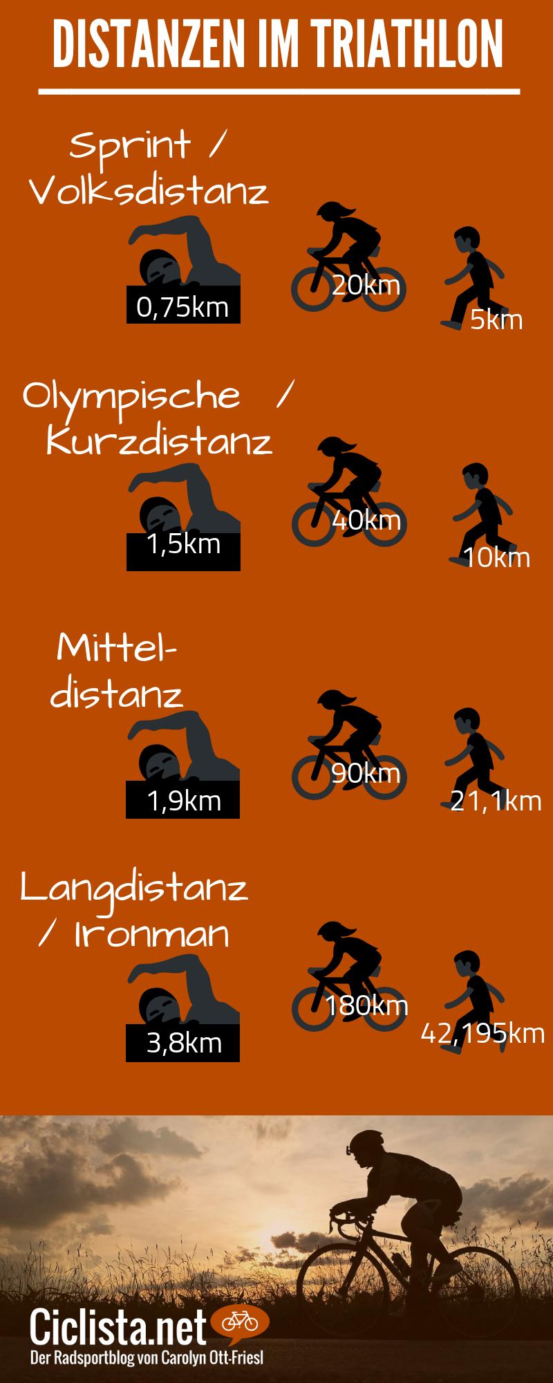 Triathlondistanzen im Überblick - Von Sprintdistanz / Volkstriathlon, Olympische / Kurzdistanz, Mitt...