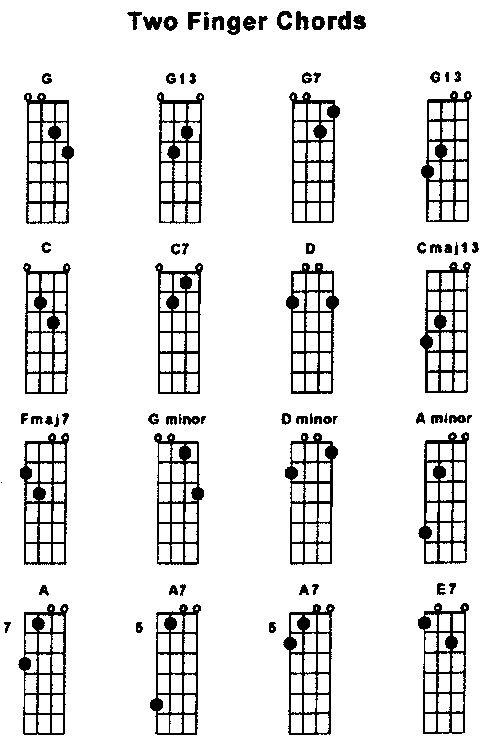 Mandolin Notes Imagenesmy